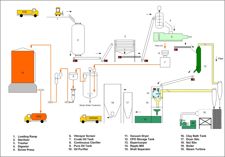 Kesan Rumah Hijau 12919167 also 6450610ke06ab5c9 as well Hepa Filter Diagram additionally Pengolahan Kelapa Sawit additionally Chemistry Form 4 Chapter 3 Experiment. on air ke diagram