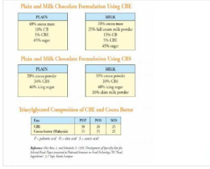 plain and milk chopcolate formulating using CBE source http://acarserpil.blogcu.com/palm-based-chocolate-products/5549656